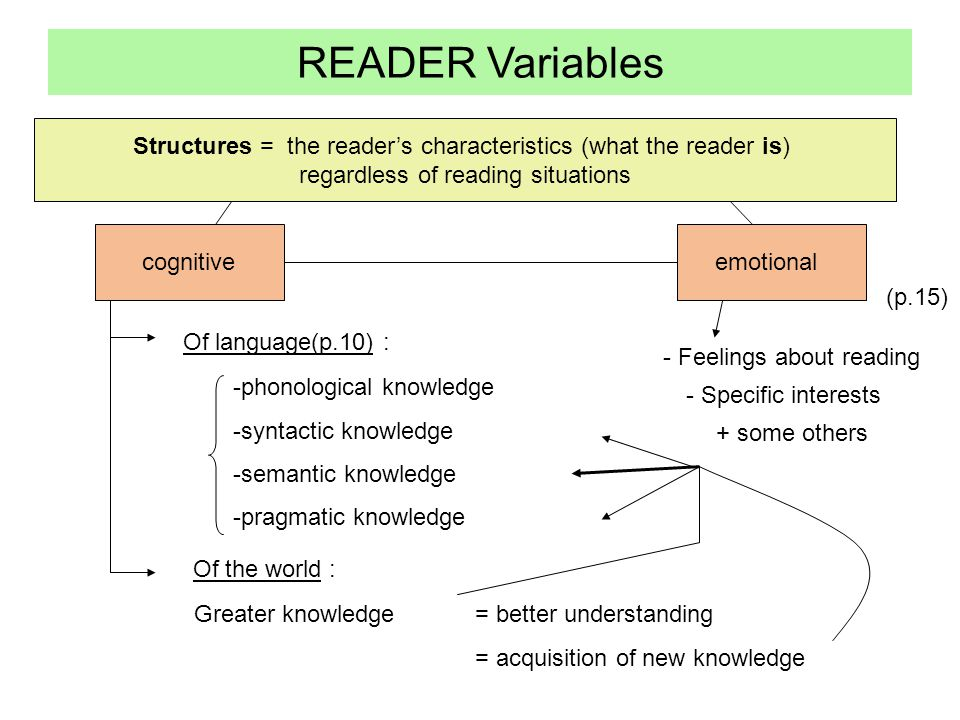 Structures = the reader's characteristics (what the reader is) regardless of reading situations cognitive READER Variables emotional Of language(p.10) : -phonological knowledge -syntactic knowledge -semantic knowledge -pragmatic knowledge Of the world : Greater knowledge = better understanding = acquisition of new knowledge - Feelings about reading - Specific interests + some others (p.15)