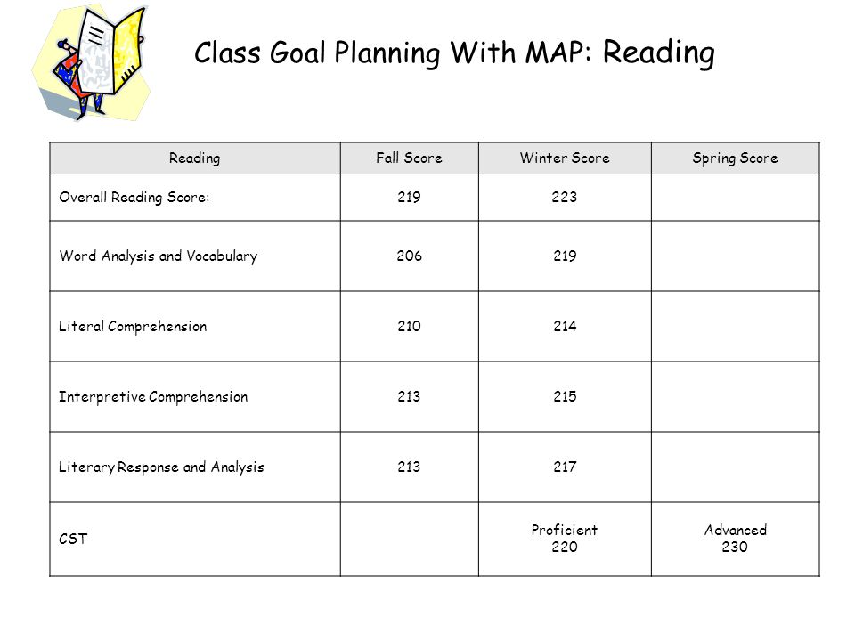 Class Goal Planning With MAP: Reading ReadingFall ScoreWinter ScoreSpring Score Overall Reading Score:219223 Word Analysis and Vocabulary206219 Literal Comprehension210214 Interpretive Comprehension213215 Literary Response and Analysis213217 CST Proficient 220 Advanced 230