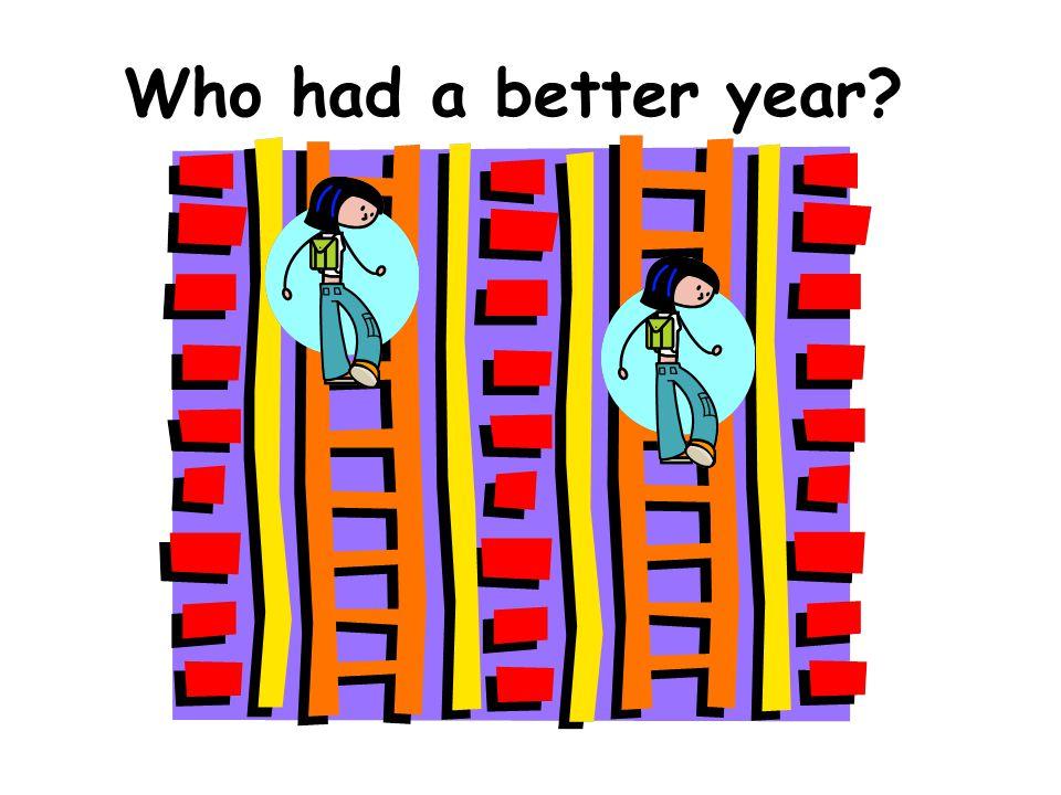 Class Report School:Oak Valley MiddleClass:Brady – Language Arts - 04 Teacher:BradyTest:Reading Goals Survey 6 (Spring 2007) Grade OverAll Score Lexile Score Word Analysis Vocab Literal Comprehensi on Interpretive Comp Literary Resp Anlys 72381288240229236245 72321182232236228233 7 1193238224 248 72301132231224230234 72311153237223234230 72391307235268234238 7197553195196202196 72251051239220215227 72251051237220204237 72301136223230239226 72241035227238218215 72231023228219228220 Mean2271074229224 228