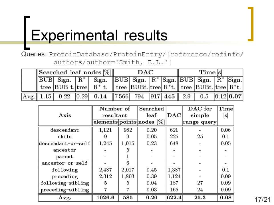 Experimental results Queries: ProteinDatabase/ProteinEntry/[reference/refinfo/ authors/author= Smith, E.L. ] 17/21