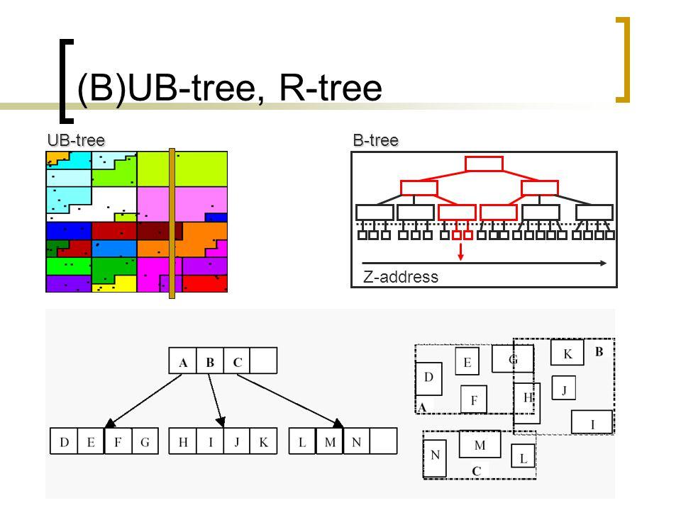 (B)UB-tree, R-treeUB-tree Z-addressB-tree