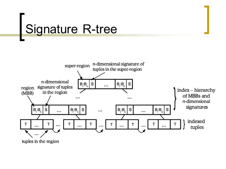 Signature R-tree