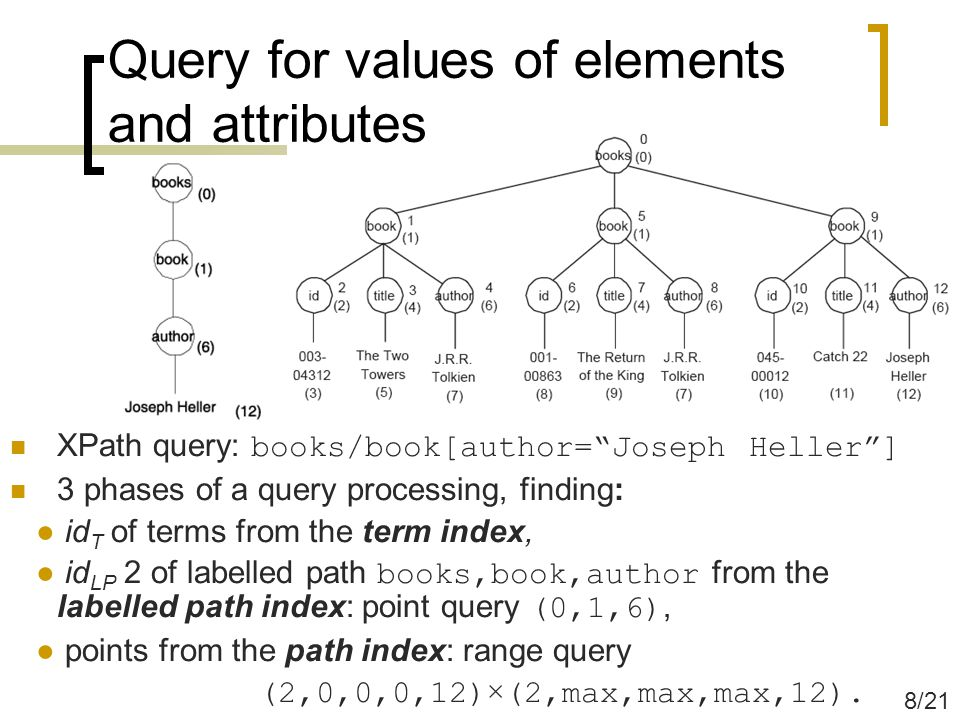 Query for values of elements and attributes XPath query: books/book[author= Joseph Heller ] 3 phases of a query processing, finding: ● id T of terms from the term index, ● id LP 2 of labelled path books,book,author from the labelled path index: point query (0,1,6), ● points from the path index: range query (2,0,0,0,12) × (2,max,max,max,12).