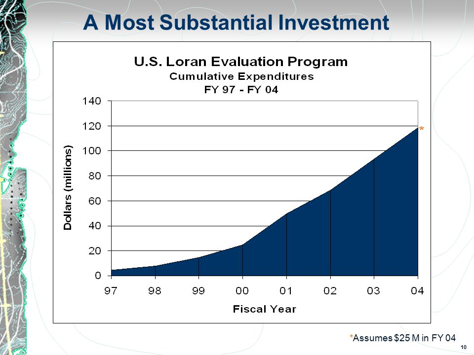 10 A Most Substantial Investment * *Assumes $25 M in FY 04