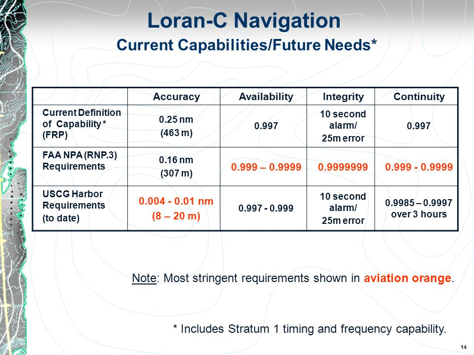 14 Loran-C Navigation Current Capabilities/Future Needs* AccuracyAvailabilityIntegrityContinuity Current Definition of Capability * (FRP) 0.25 nm (463 m) 0.997 10 second alarm/ 25m error 0.997 FAA NPA (RNP.3) Requirements 0.16 nm (307 m) 0.999 – 0.99990.99999990.999 - 0.9999 USCG Harbor Requirements (to date) 0.004 - 0.01 nm (8 – 20 m) 0.997 - 0.999 10 second alarm/ 25m error 0.9985 – 0.9997 over 3 hours Note: Most stringent requirements shown in aviation orange.