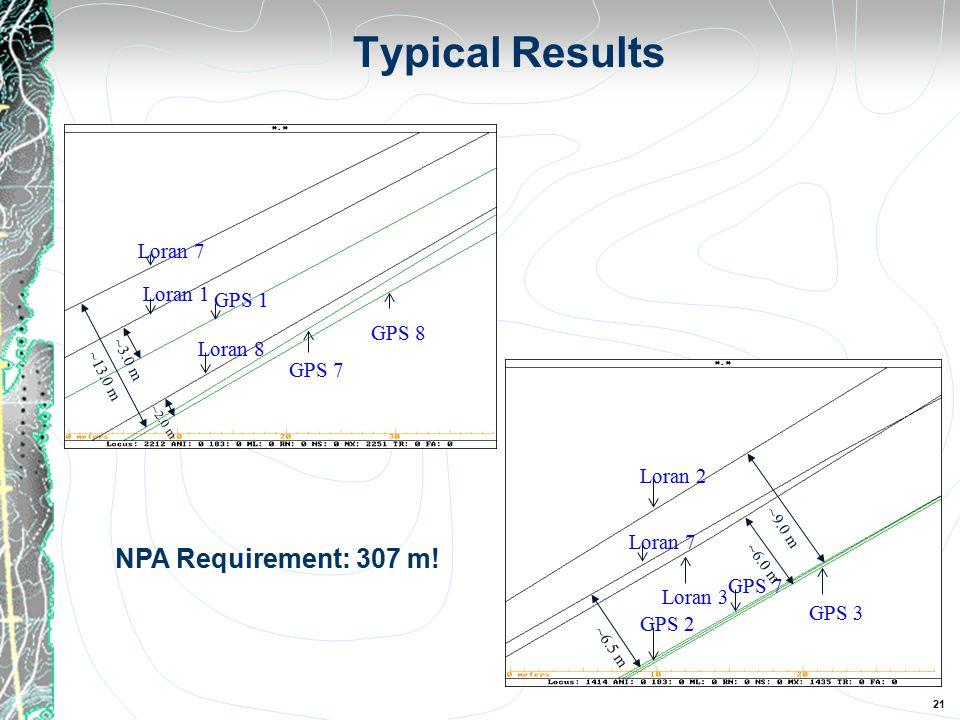 21 Typical Results Loran 7 Loran 1 GPS 1 Loran 8 GPS 7 GPS 8 ~13.0 m ~3.0 m ~2.0 m Loran 2 Loran 7 GPS 2 Loran 3 GPS 7 GPS 3 ~9.0 m ~6.0 m ~6.5 m NPA Requirement: 307 m!