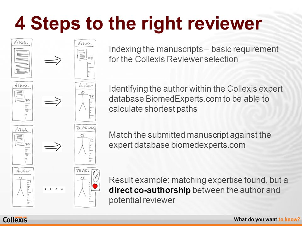 4 Steps to the right reviewer Indexing the manuscripts – basic requirement for the Collexis Reviewer selection Identifying the author within the Collexis expert database BiomedExperts.com to be able to calculate shortest paths Match the submitted manuscript against the expert database biomedexperts.com Result example: matching expertise found, but a direct co-authorship between the author and potential reviewer