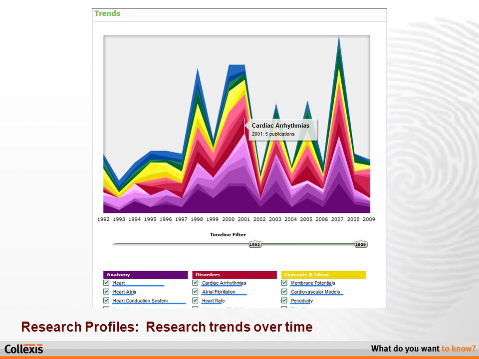 Research Profiles: Research trends over time