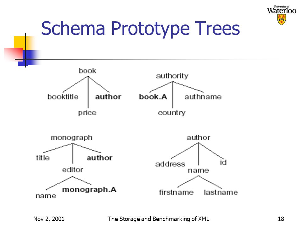 Nov 2, 2001The Storage and Benchmarking of XML18 Schema Prototype Trees