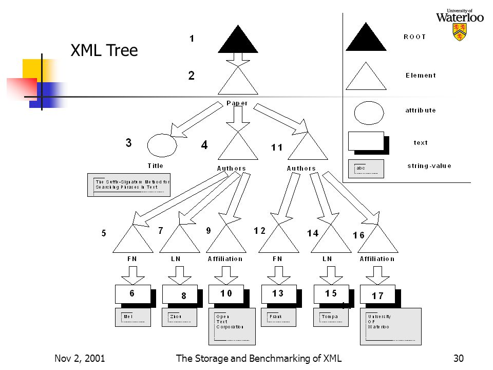 Nov 2, 2001The Storage and Benchmarking of XML30 XML Tree