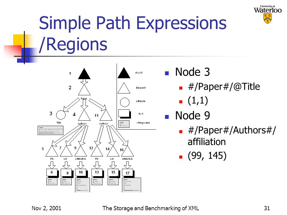 Nov 2, 2001The Storage and Benchmarking of XML31 Simple Path Expressions /Regions Node 3 #/Paper#/@Title (1,1) Node 9 #/Paper#/Authors#/ affiliation (99, 145)