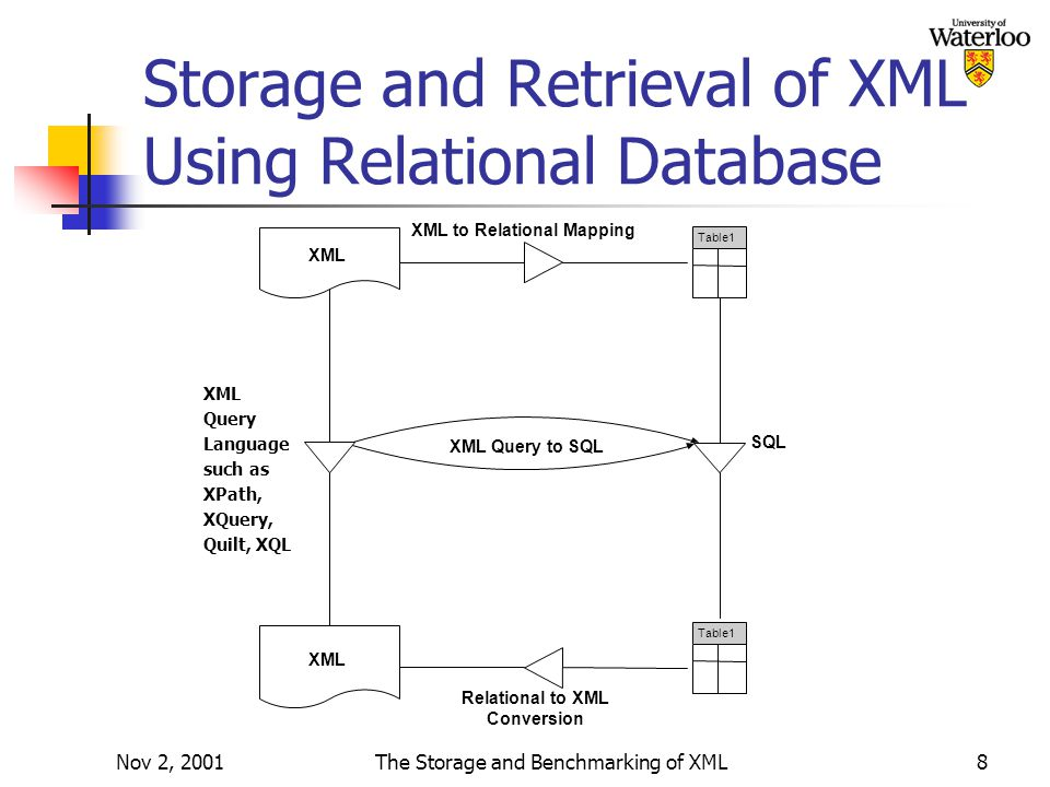 Nov 2, 2001The Storage and Benchmarking of XML8 Storage and Retrieval of XML Using Relational Database XML Table1 Relational to XML Conversion XML to Relational Mapping XML Query to SQL SQL XML Query Language such as XPath, XQuery, Quilt, XQL