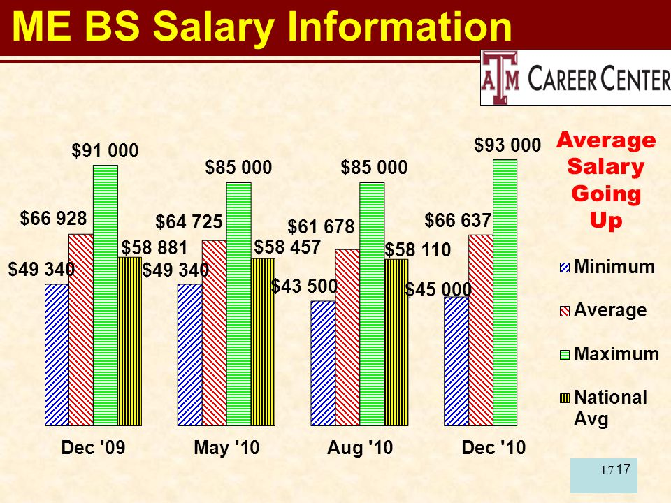 17 ME BS Salary Information Average Salary Going Up