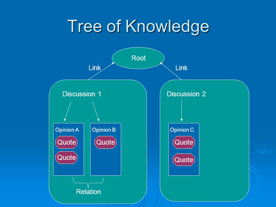 Tree of Knowledge Root Discussion 1Discussion 2 Opinion AOpinion BOpinion C Quote Link Relation