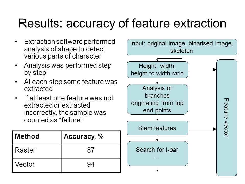 16 Results: accuracy of feature extraction Extraction software performed analysis of shape to detect various parts of character Analysis was performed