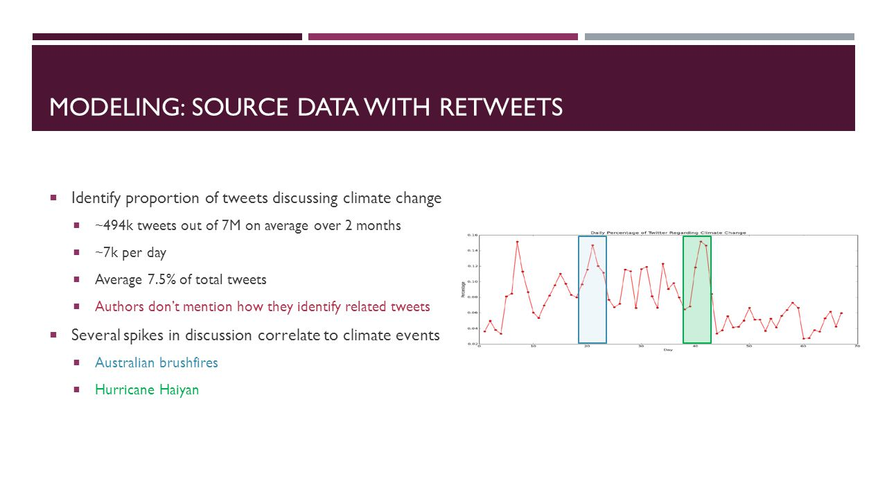 MODELING: SOURCE DATA WITH RETWEETS  Identify proportion of tweets discussing climate change  ~494k tweets out of 7M on average over 2 months  ~7k per day  Average 7.5% of total tweets  Authors don't mention how they identify related tweets  Several spikes in discussion correlate to climate events  Australian brushfires  Hurricane Haiyan