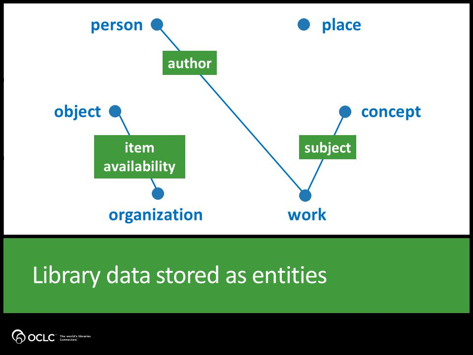 Library data stored as entities personplace objectconcept organizationwork author subject item availability
