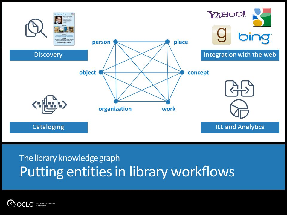 The library knowledge graph Putting entities in library workflows Cataloging ILL and AnalyticsCataloging DiscoveryIntegration with the web
