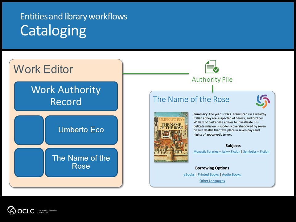 Entities and library workflows Cataloging LC NAF Expression Manifestation 1 Manifestation 2 Manifestation 3 Work Editor MARC21 Output Cascading Updates Work Authority Record Umberto Eco The Name of the Rose Authority File