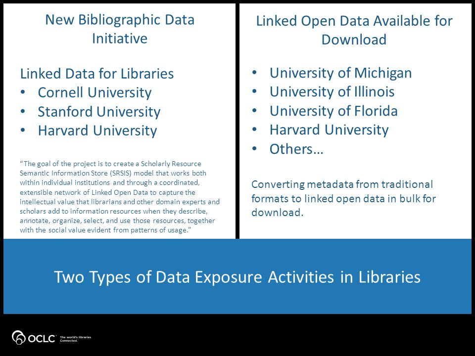 New Bibliographic Data Initiative Linked Open Data Available for Download Two Types of Data Exposure Activities in Libraries University of Michigan University of Illinois University of Florida Harvard University Others… Converting metadata from traditional formats to linked open data in bulk for download.