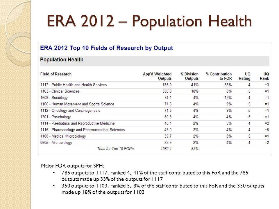 ERA 2012 – Population Health Major FOR outputs for SPH: 785 outputs to 1117, ranked 4, 41% of the staff contributed to this FoR and the 785 outputs made up 33% of the outputs for 1117 350 outputs to 1103, ranked 5, 8% of the staff contributed to this FoR and the 350 outputs made up 18% of the outputs for 1103