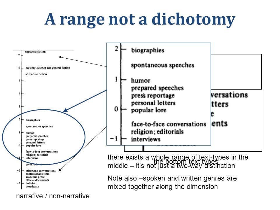 A range not a dichotomy narrative / non-narrative the top text-types the bottom text types there exists a whole range of text-types in the middle – it's not just a two-way distinction Note also –spoken and written genres are mixed together along the dimension