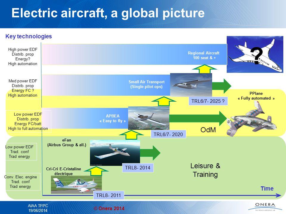 © Onera 2014 AIAA TFPC 19/06/2014 Leisure & Training Aviation sûre et propre : présent et futur Time Key technologies Conv. Elec. engine Trad. conf Tr