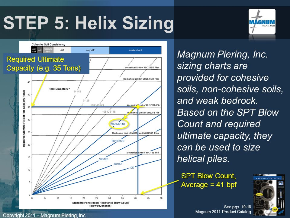 Copyright 2011 – Magnum Piering, Inc.Nomenclature 10D12D14D= 10 Diam.