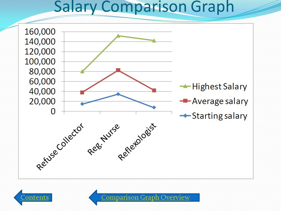 Salary Comparison Graph ContentsComparison Graph Overview