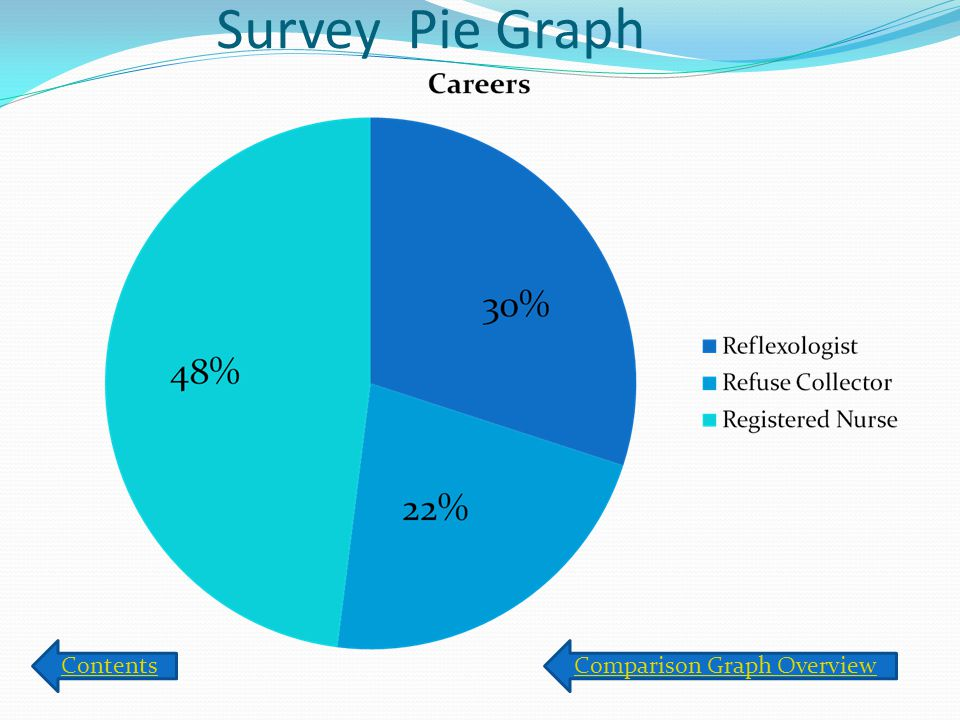 Survey Pie Graph ContentsComparison Graph Overview