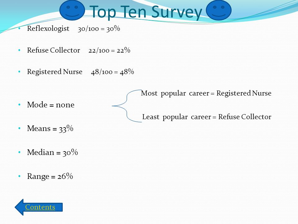 Top Ten Survey Reflexologist 30/100 = 30% Refuse Collector 22/100 = 22% Registered Nurse 48/100 = 48% Most popular career = Registered Nurse Mode = none Least popular career = Refuse Collector Means = 33% Median = 30% Range = 26% Contents