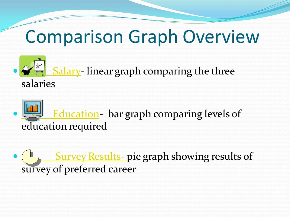 Comparison Graph Overview Salary- linear graph comparing the three salaries Salary Education- bar graph comparing levels of education required Education Survey Results- pie graph showing results of survey of preferred career Survey Results-