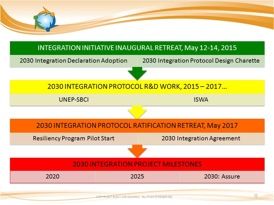 2030 INTEGRATION PROJECT MILESTONES 202020252030: Assure 2030 INTEGRATION PROTOCOL RATIFICATION RETREAT, May 2017 Resiliency Program Pilot Start2030 Integration Agreement 2030 INTEGRATION PROTOCOL R&D WORK, 2015 – 2017… UNEP-SBCIISWA INTEGRATION INITIATIVE INAUGURAL RETREAT, May 12-14, 2015 2030 Integration Declaration Adoption2030 Integration Protocol Design Charette COPYRIGHT © 2011 CRI COUNCIL.