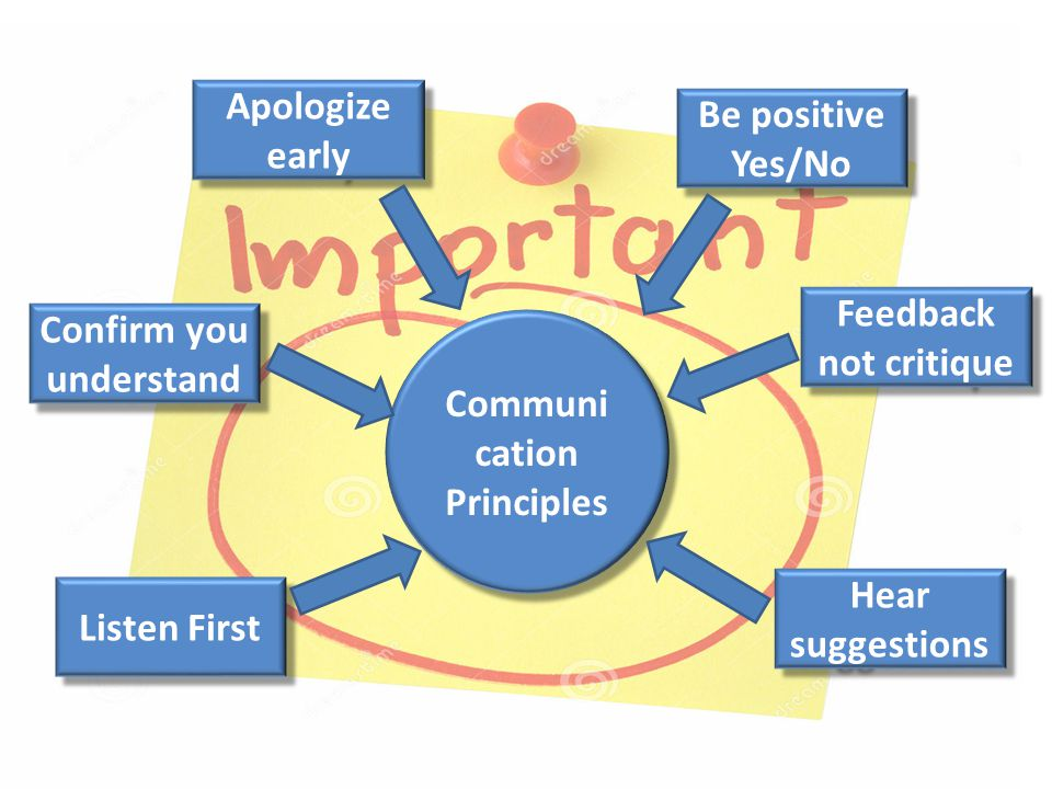 Listen First Confirm you understand Be positive Yes/No Apologize early Feedback not critique Hear suggestions Communi cation Principles Communi cation