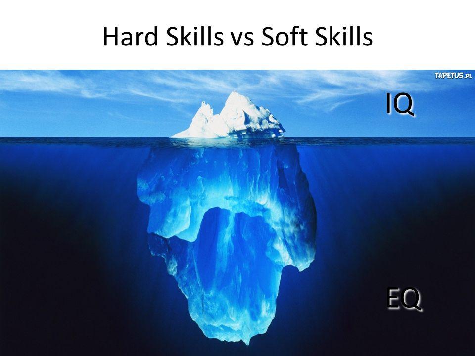 Technical skill set