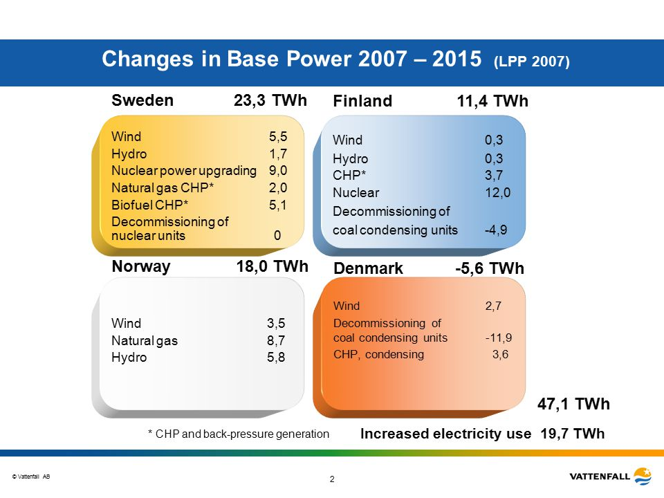 © Vattenfall AB 2 Sweden 23,3 TWh Wind5,5 Hydro1,7 Nuclear power upgrading9,0 Natural gas CHP*2,0 Biofuel CHP* 5,1 Decommissioning of nuclear units 0 Changes in Base Power 2007 – 2015 (LPP 2007) Denmark -5,6 TWh Wind 2,7 Decommissioning of coal condensing units -11,9 CHP, condensing 3,6 Finland 11,4 TWh Wind0,3 Hydro0,3 CHP*3,7 Nuclear 12,0 Decommissioning of coal condensing units -4,9 Norway 18,0 TWh Wind 3,5 Natural gas 8,7 Hydro 5,8 47,1 TWh * CHP and back-pressure generation Increased electricity use 19,7 TWh