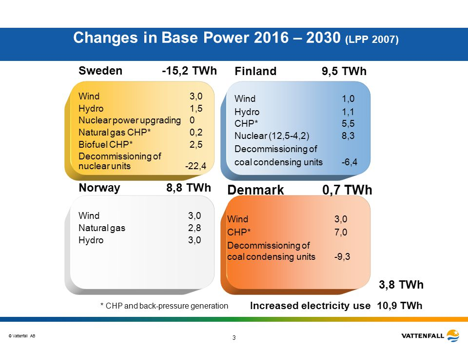 © Vattenfall AB 3 Sweden -15,2 TWh Wind3,0 Hydro1,5 Nuclear power upgrading0 Natural gas CHP*0,2 Biofuel CHP* 2,5 Decommissioning of nuclear units -22,4 Changes in Base Power 2016 – 2030 (LPP 2007) Denmark 0,7 TWh Wind 3,0 CHP*7,0 Decommissioning of coal condensing units -9,3 Finland 9,5 TWh Wind1,0 Hydro1,1 CHP*5,5 Nuclear (12,5-4,2) 8,3 Decommissioning of coal condensing units -6,4 Norway 8,8 TWh Wind 3,0 Natural gas 2,8 Hydro 3,0 3,8 TWh * CHP and back-pressure generation Increased electricity use 10,9 TWh
