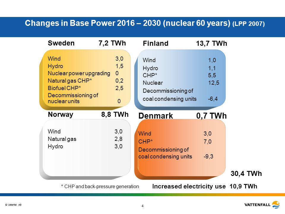 © Vattenfall AB 4 Sweden 7,2 TWh Wind3,0 Hydro1,5 Nuclear power upgrading0 Natural gas CHP*0,2 Biofuel CHP* 2,5 Decommissioning of nuclear units 0 Changes in Base Power 2016 – 2030 (nuclear 60 years) (LPP 2007) Denmark 0,7 TWh Wind 3,0 CHP*7,0 Decommissioning of coal condensing units -9,3 Finland 13,7 TWh Wind1,0 Hydro1,1 CHP*5,5 Nuclear 12,5 Decommissioning of coal condensing units -6,4 Norway 8,8 TWh Wind 3,0 Natural gas 2,8 Hydro 3,0 30,4 TWh * CHP and back-pressure generation Increased electricity use 10,9 TWh