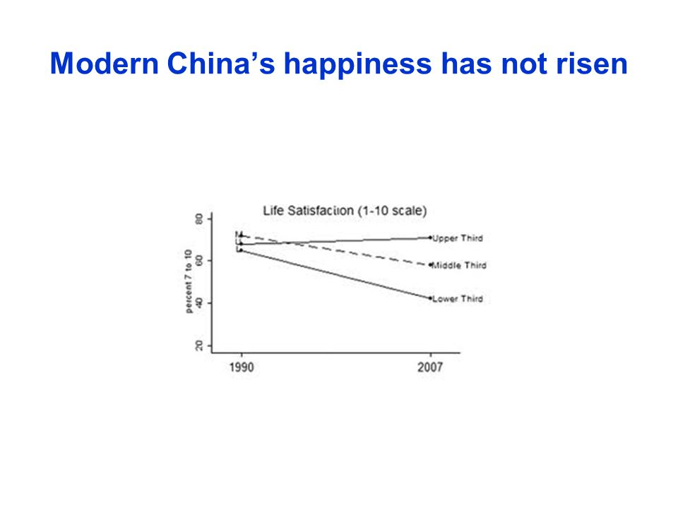 Modern China's happiness has not risen