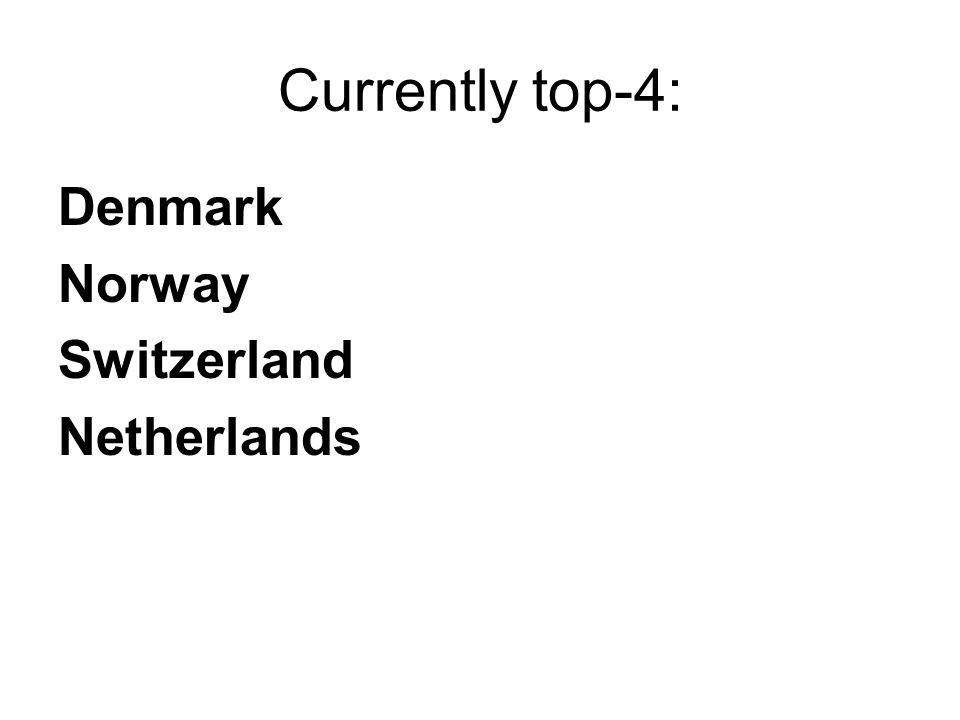 Currently top-4: Denmark Norway Switzerland Netherlands