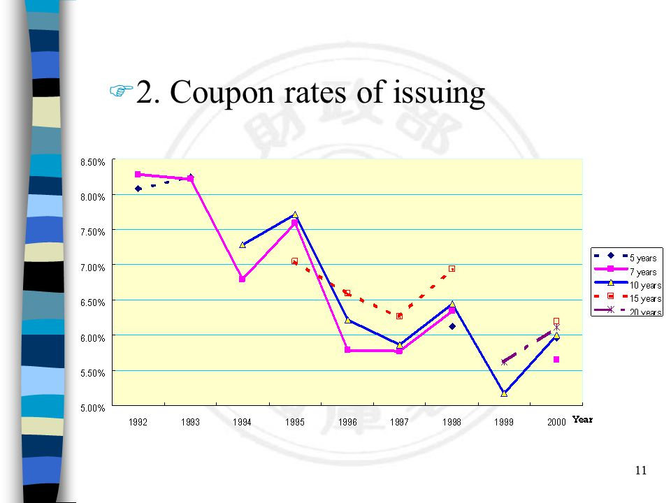 11 F 2. Coupon rates of issuing