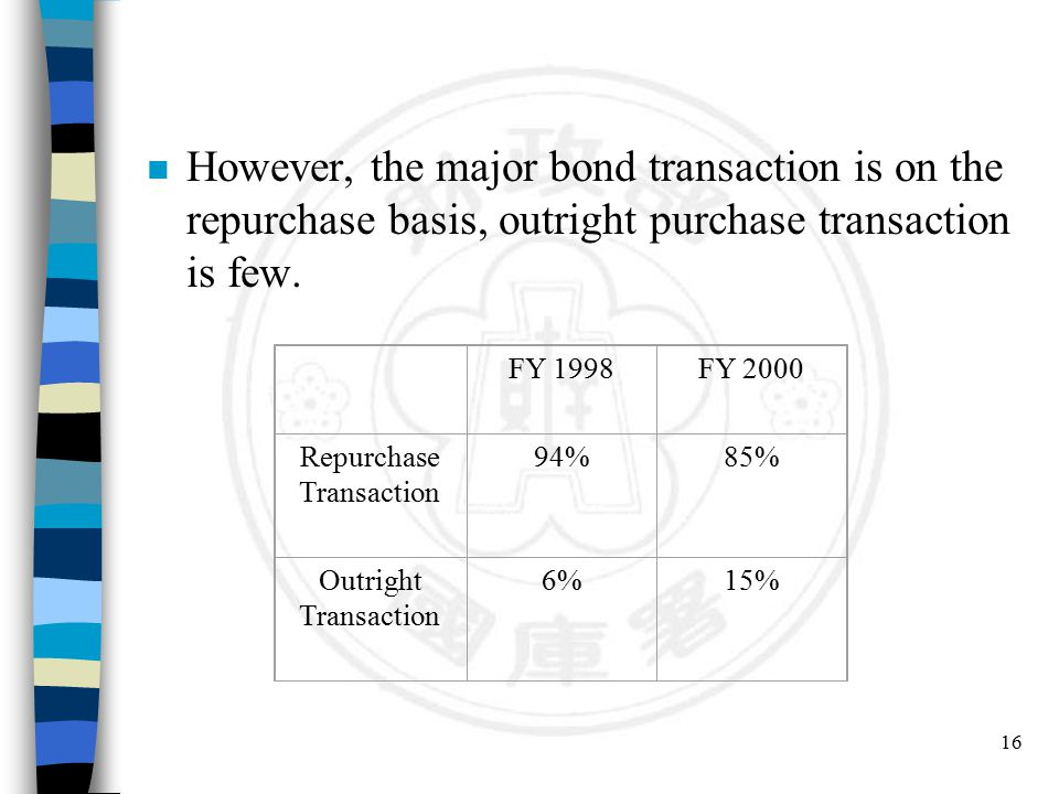16 n However, the major bond transaction is on the repurchase basis, outright purchase transaction is few. FY 1998FY 2000 Repurchase Transaction 94%85