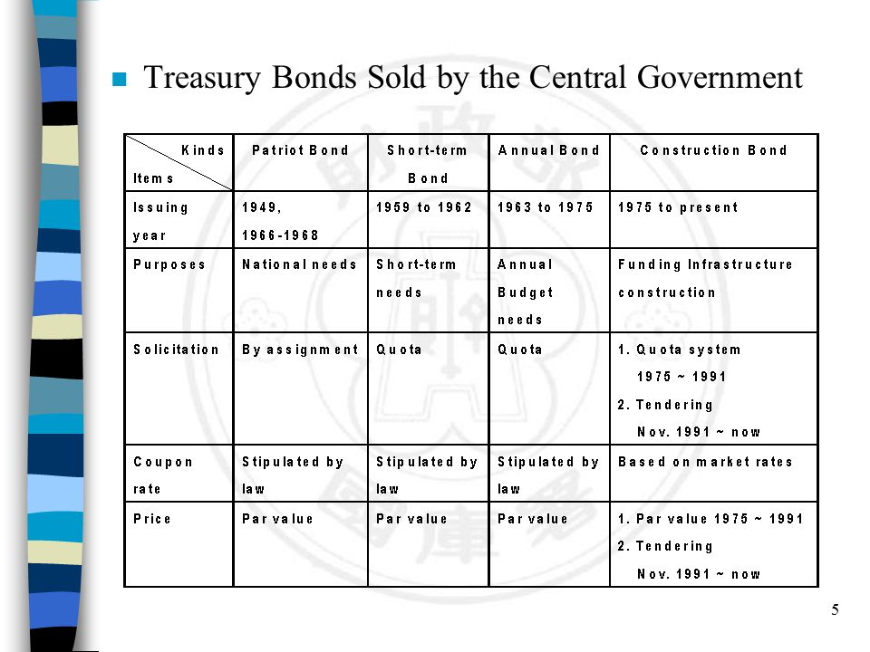 16 n However, the major bond transaction is on the repurchase basis, outright purchase transaction is few.
