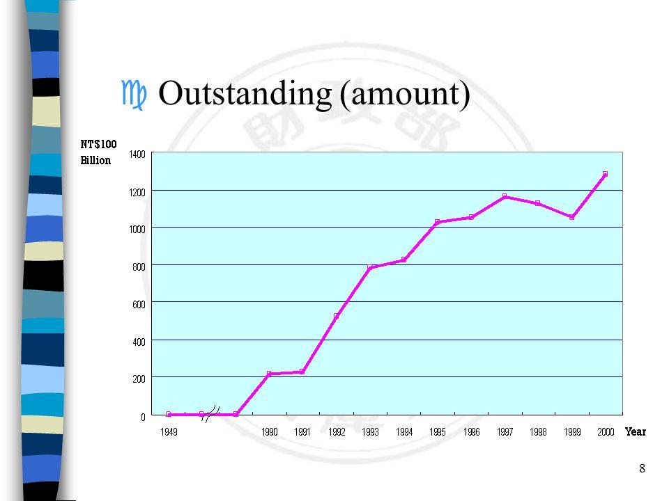 19 n Yield Curve