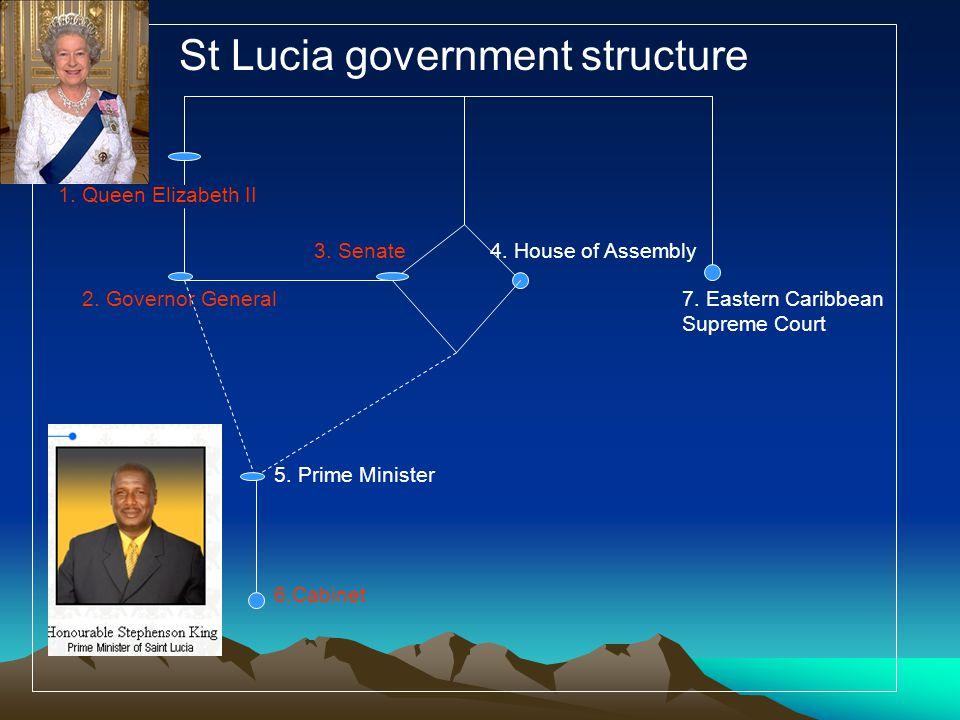 1. Queen Elizabeth II St Lucia government structure 2. Governor General 3. Senate4. House of Assembly 7. Eastern Caribbean Supreme Court 5. Prime Mini