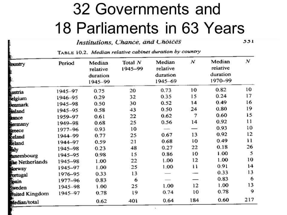 32 Governments and 18 Parliaments in 63 Years