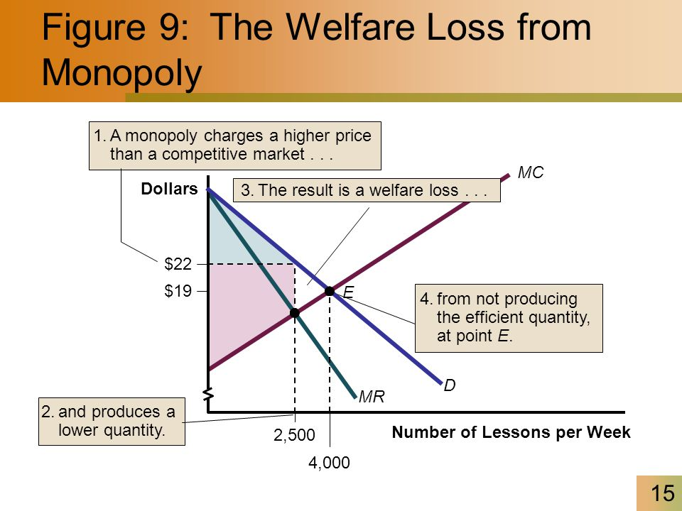 15 Figure 9: The Welfare Loss from Monopoly 1.A monopoly charges a higher price than a competitive market... 3.The result is a welfare loss... 4.from
