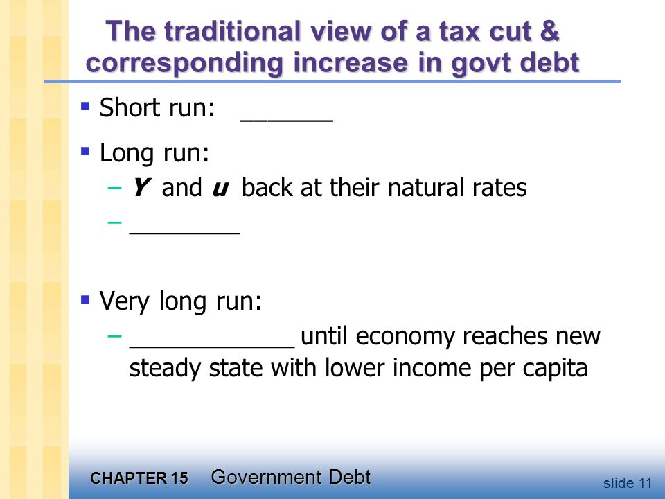 CHAPTER 15 Government Debt slide 11 The traditional view of a tax cut & corresponding increase in govt debt  Short run:   Long run: –Y and u back at their natural rates –________  Very long run: –____________ until economy reaches new steady state with lower income per capita