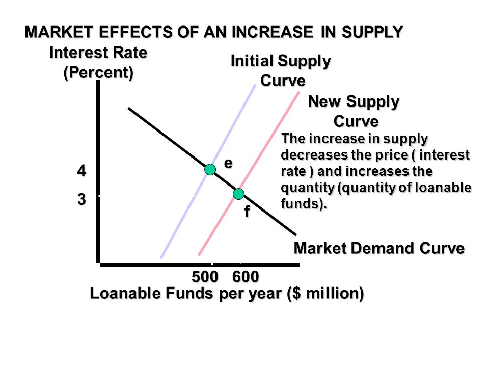 MARKET EFFECTS OF AN INCREASE IN SUPPLY Interest Rate (Percent) Market Demand Curve Initial Supply Curve Loanable Funds per year ($ million) 4 500 e New Supply Curve 600 3 f The increase in supply decreases the price ( interest rate ) and increases the quantity (quantity of loanable funds).