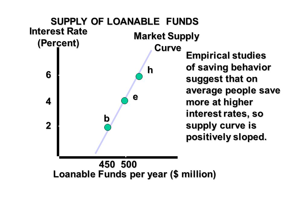SUPPLY OF LOANABLE FUNDS Interest Rate (Percent) Market Supply Curve Loanable Funds per year ($ million) 6 4 2 450500 h e b Empirical studies of saving behavior suggest that on average people save more at higher interest rates, so supply curve is positively sloped.